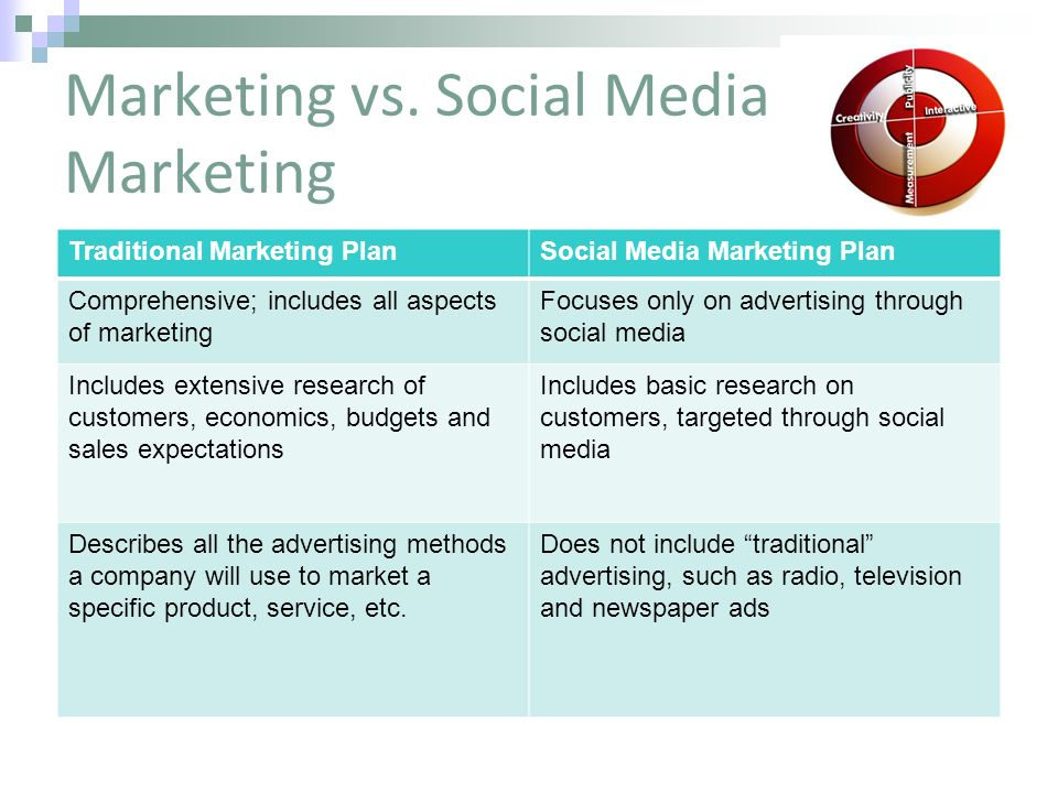 Creating a Social Media Marketing Plan - ppt video online download - social media marketing plan