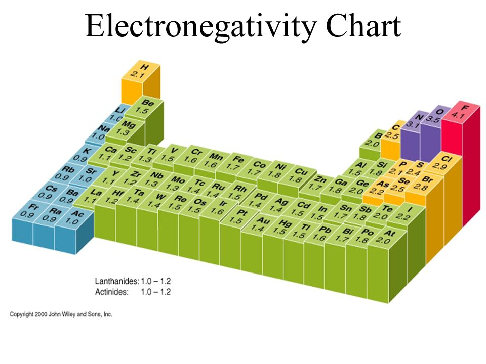 Periodic Table Of Elements Electronegativity Chart - Periodic Tables - electronegativity chart template