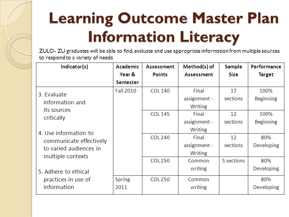 University College Assessment, Planning And Outcomes - Ppt - sample assessment plan
