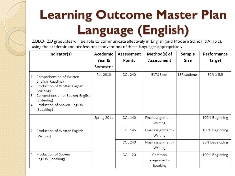 University College Assessment, Planning and Outcomes - ppt download - sample assessment plan