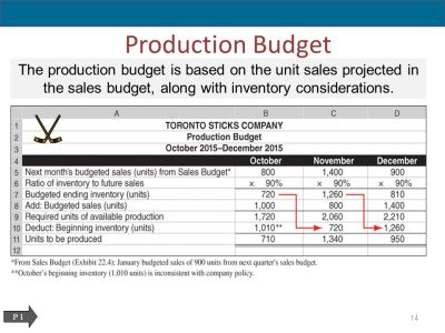 Master Budgets and Planning - ppt download