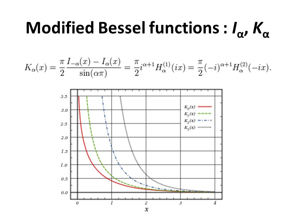 modified bessel function