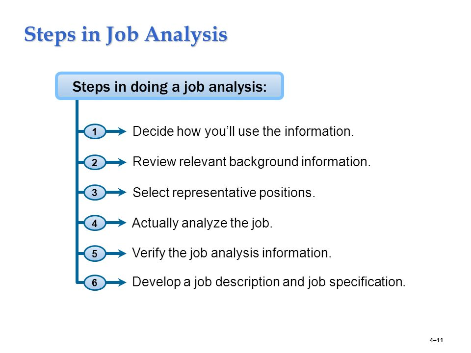 Job Analysis and the Talent Management Process - ppt video online - job analysis