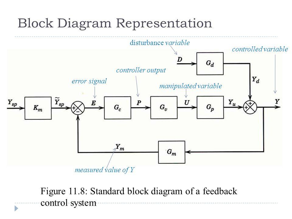 block diagram with disturbance
