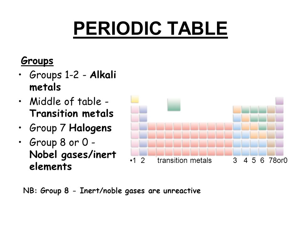 How » How Many Elements In Group 1 On The Periodic Table Are Gases - new periodic table of elements group 1a