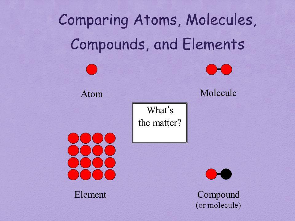 Atoms molecules and elements paper Term paper Academic Service - molecule vs atom