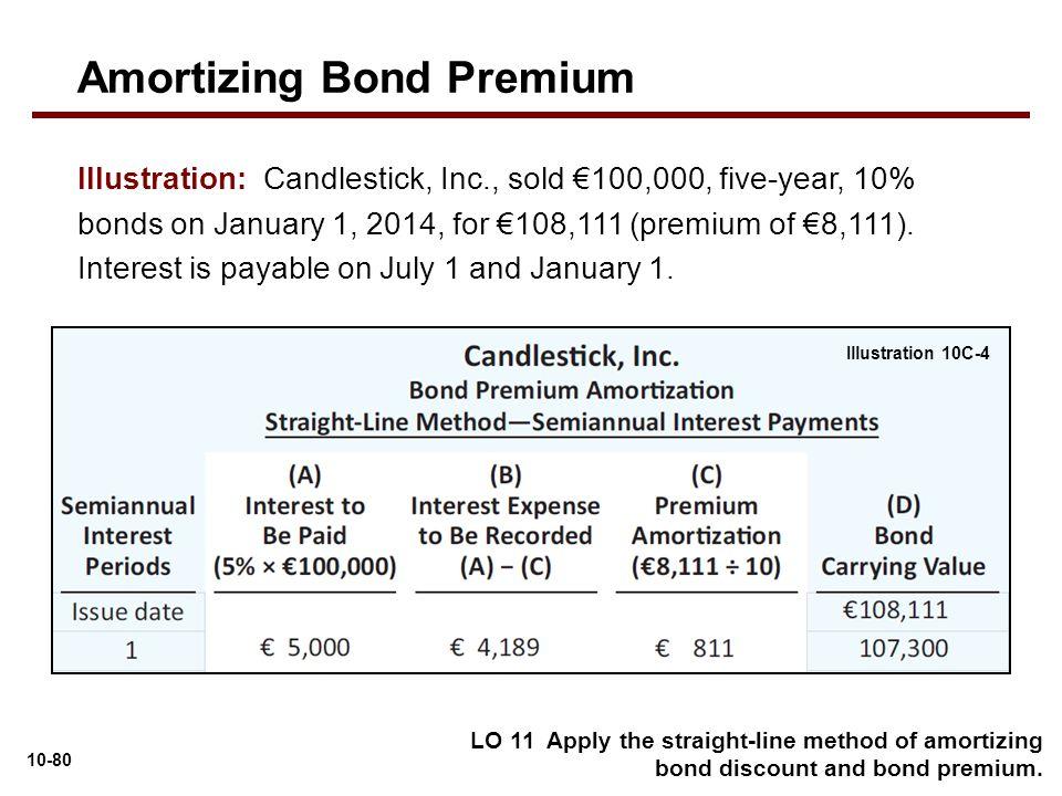 bond premium with straight line - Militarybralicious - amortization bonds