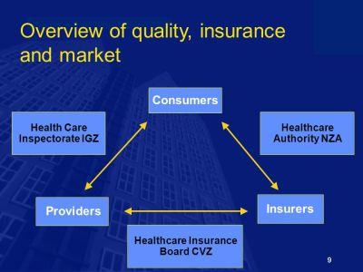 Reform of the Dutch Health Care System - ppt video online download