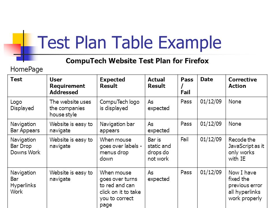 ... Testing Plan Template Image By Ivanwalsh Com Example Of   Example Test  Plan ...
