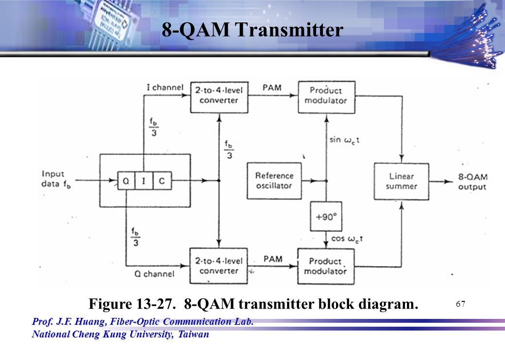 8 qam transmitter block diagram