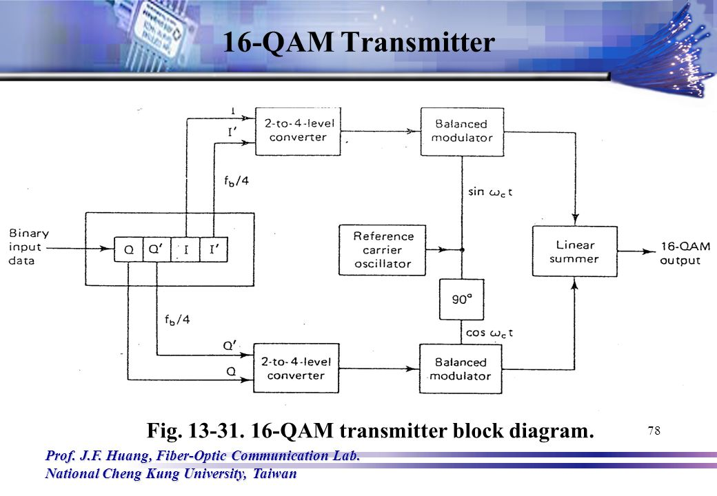 block diagram qam