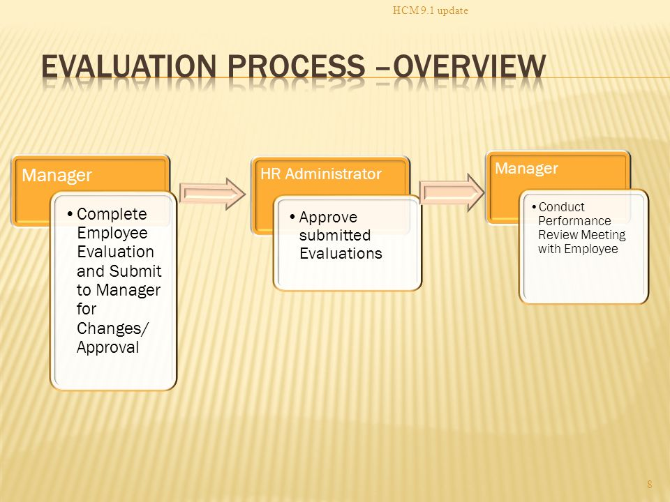 Manageru0027s Process Overview - ppt video online download - conduct employee evaluations