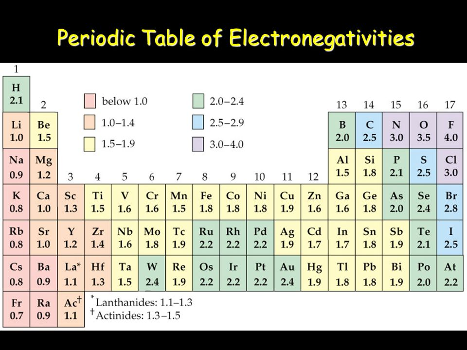 Electronegativity Difference Chart Special Offers - electronegativity chart template