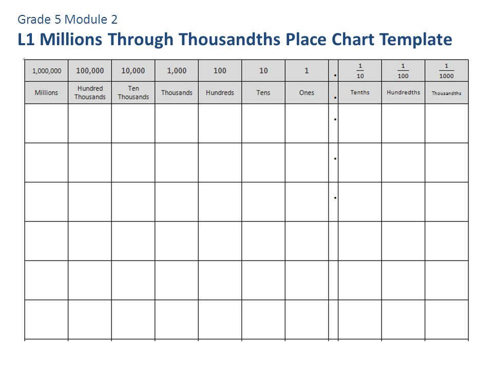 L1 Millions Through Thousandths Place Chart Template - ppt video - number chart template