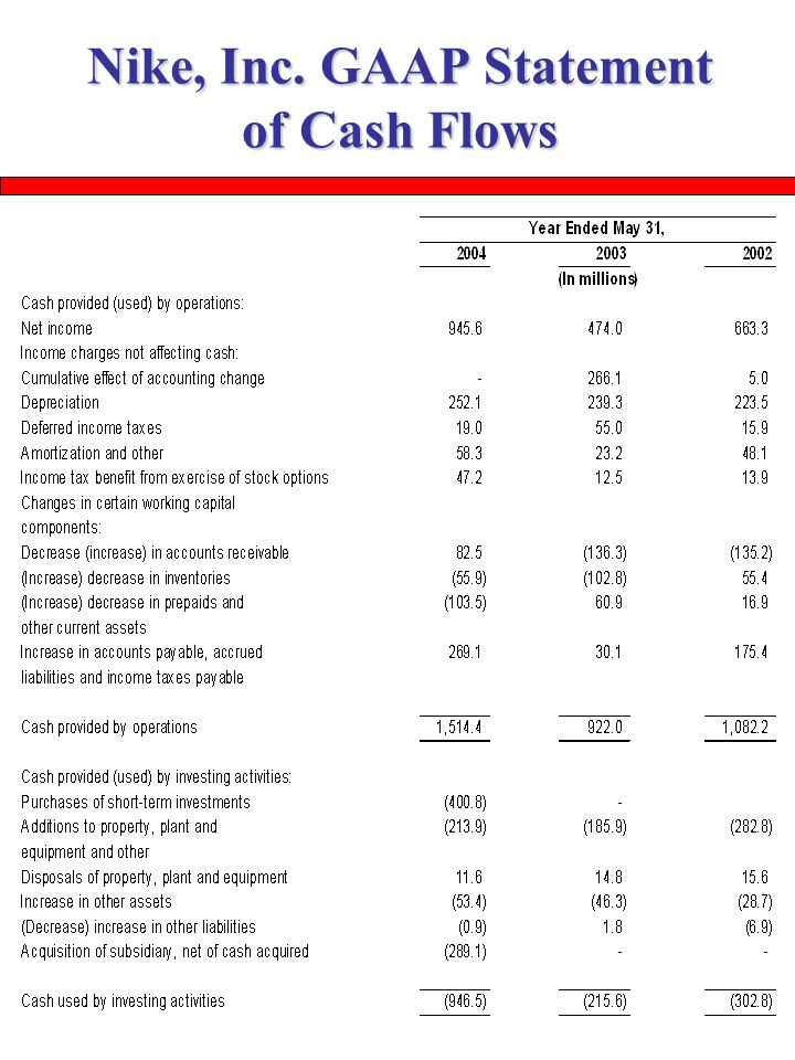 The Analysis of the Cash Flow Statement - ppt video online download - cash flow statement