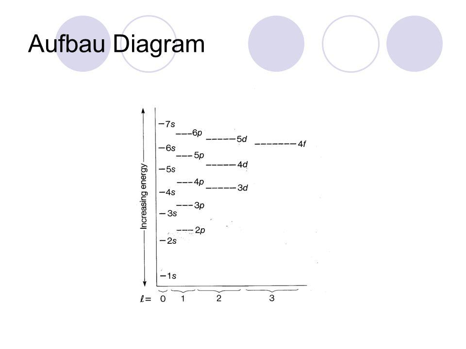 aufbau diagram magnesium