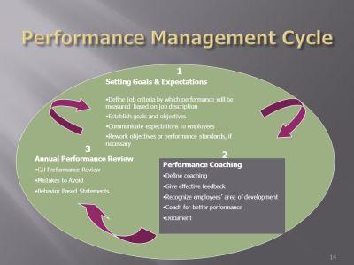 Gonzaga University Performance Management: - ppt download