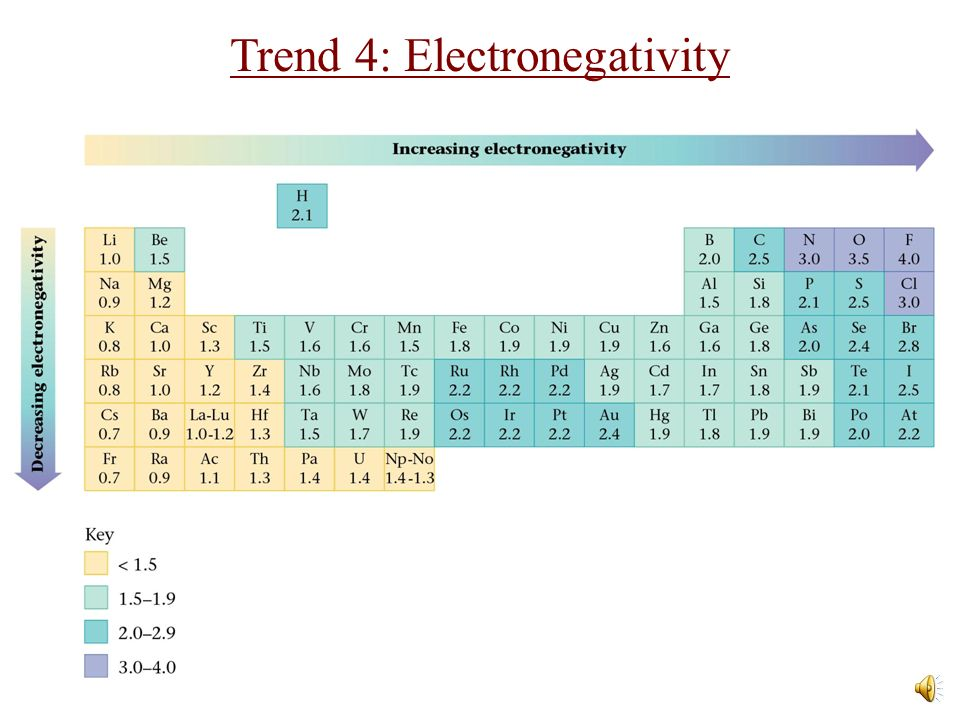Trends in the Periodic Table - ppt download - electronegativity chart template