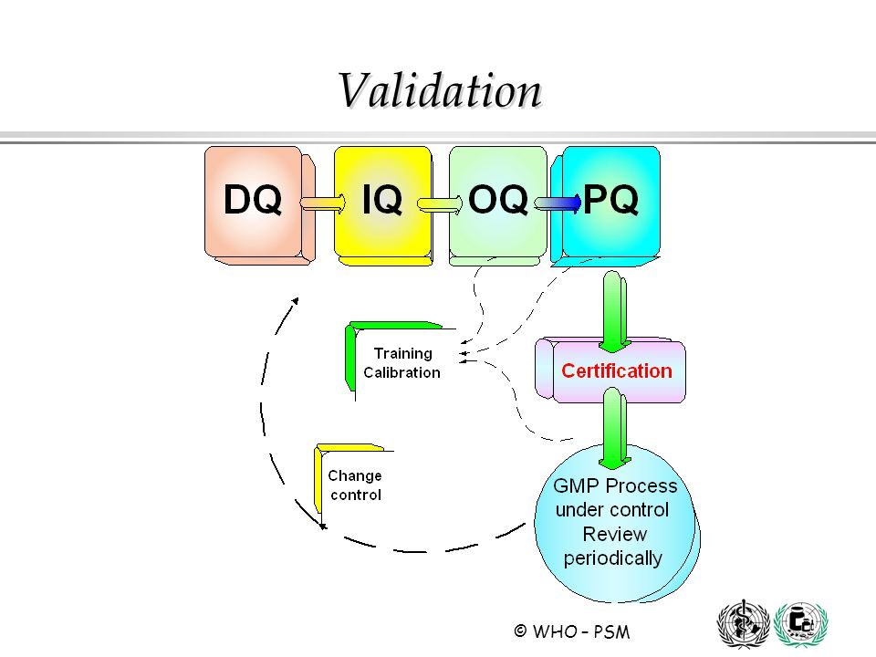 validation approach methodology chart. iq oq pq. pharmaceutical ...