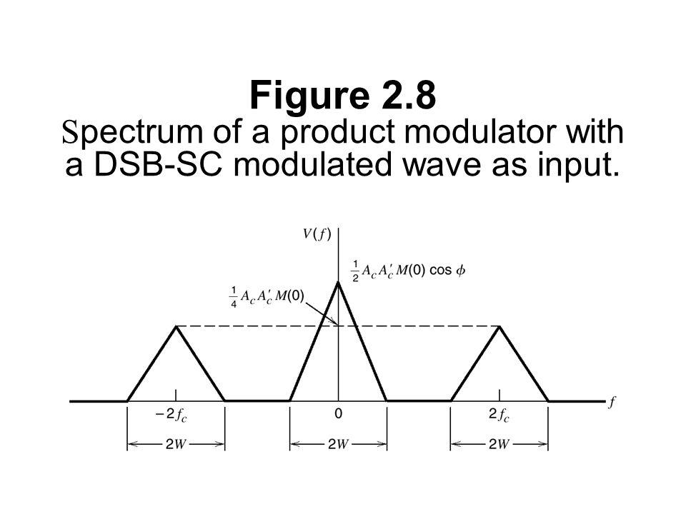 8 qam modulator block diagram
