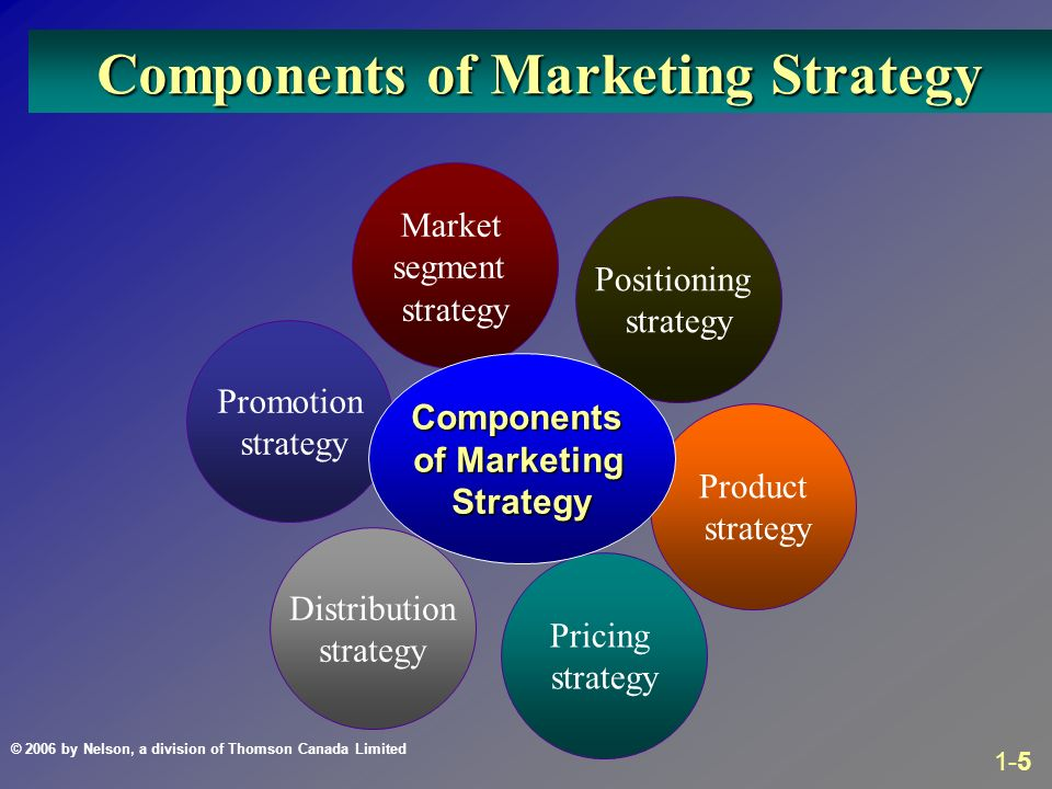 Components Marketing Plan - Templates - Components Marketing Plan