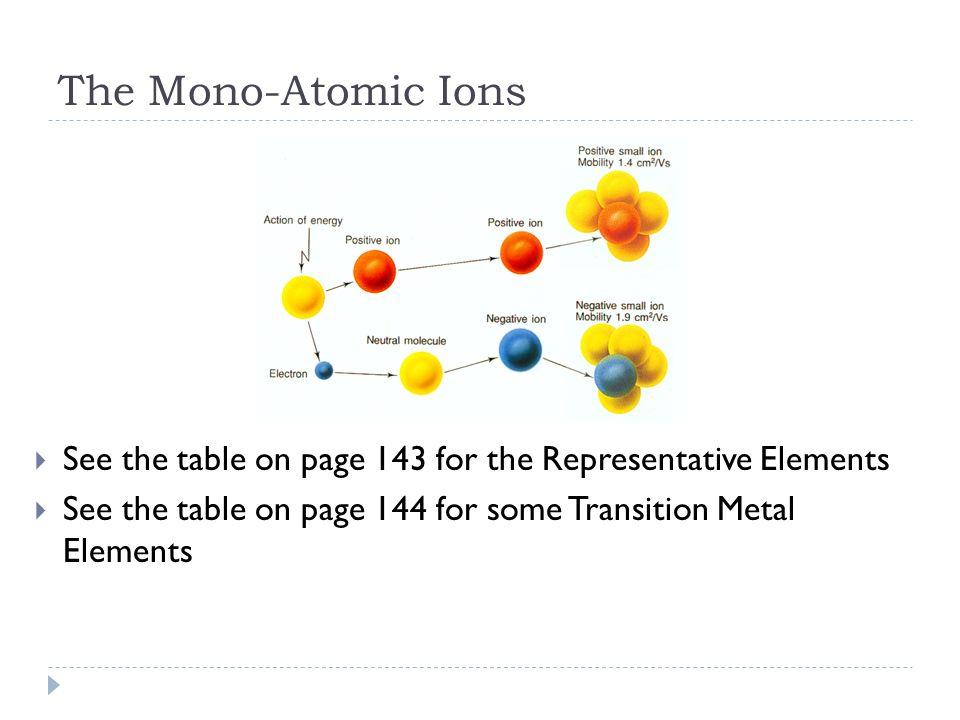poly atomic ions chart - kak2tak - poly atomic ions chart