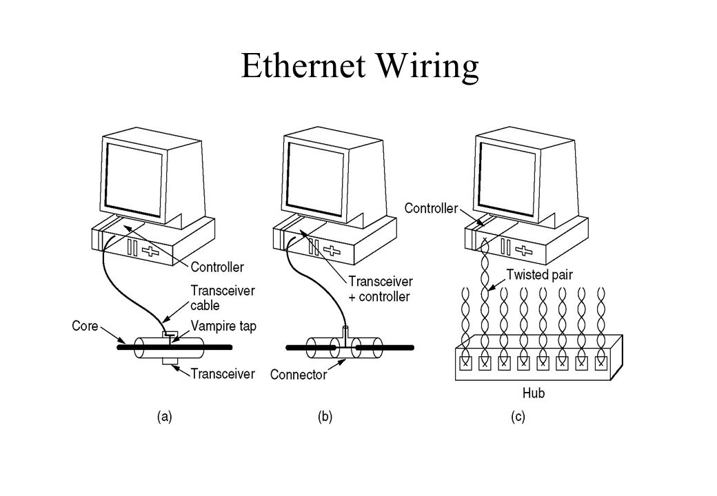 standard ethernet cable wiring