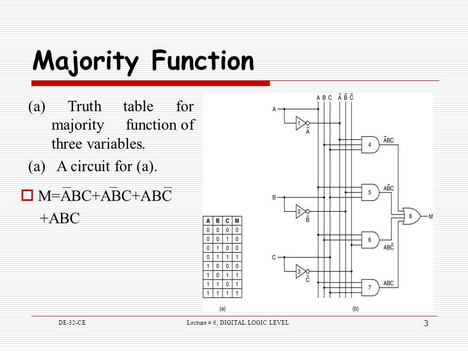 majority logic circuit simulator
