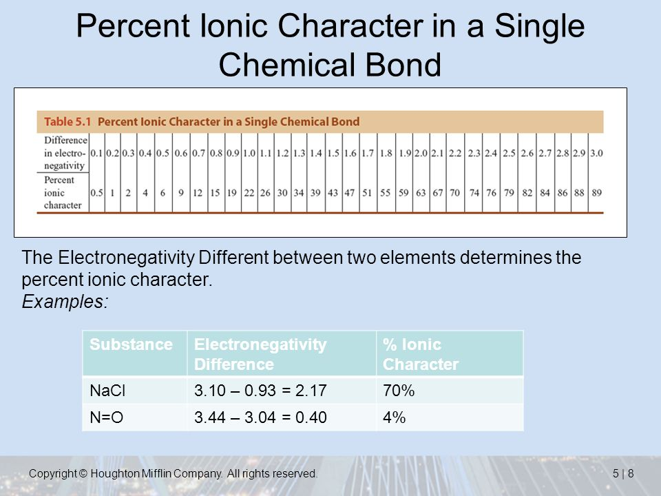 Electronegativity Chart Template  Release Of Medical Information - electronegativity chart template