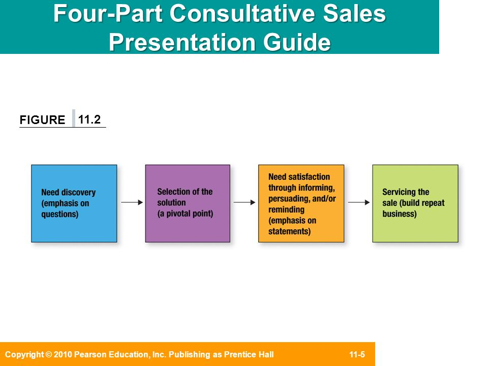 CHAPTER 11 Creating the Consultative Sales Presentation ppt video - sales presentation