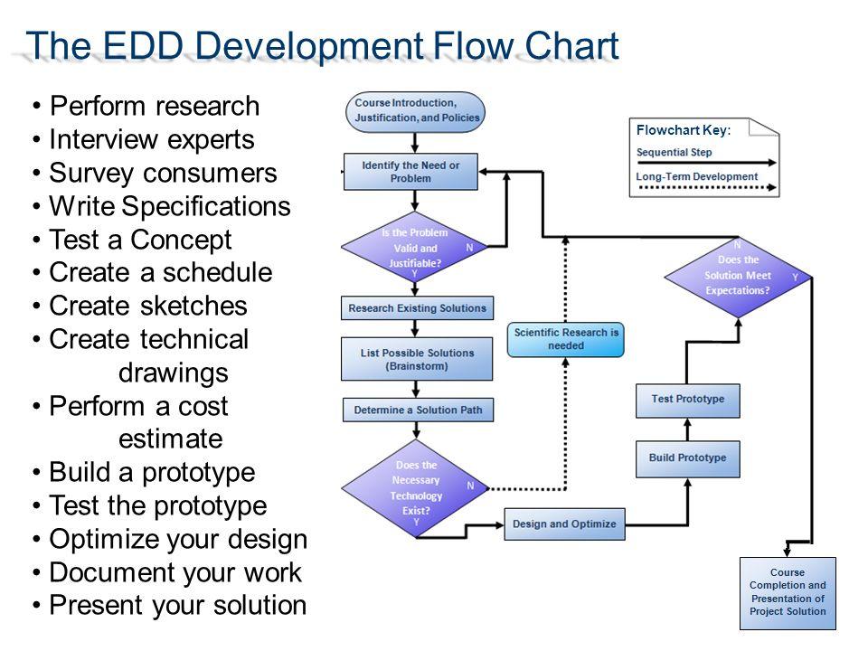 Design Process Flow Chart Pltw - Somurich