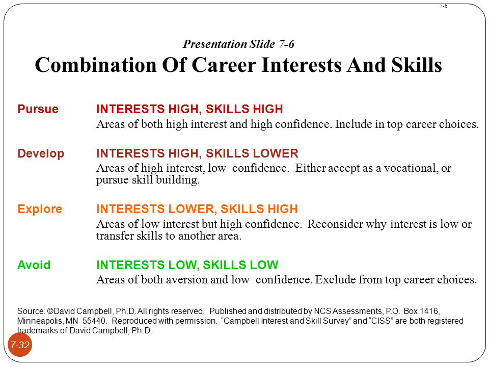 Managing Human Resources ohlander  Snell  Sherman - ppt video - avocational interests