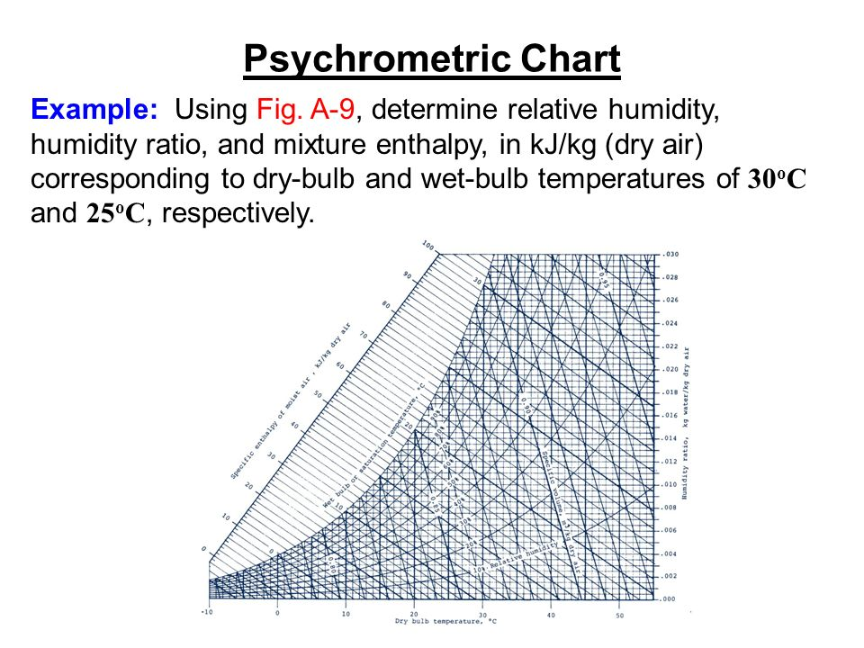 Sample psychrometric chart