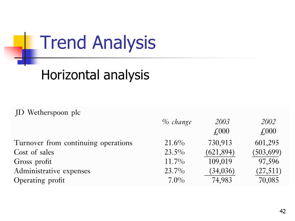 Ratios  Trend Analysis - ppt video online download