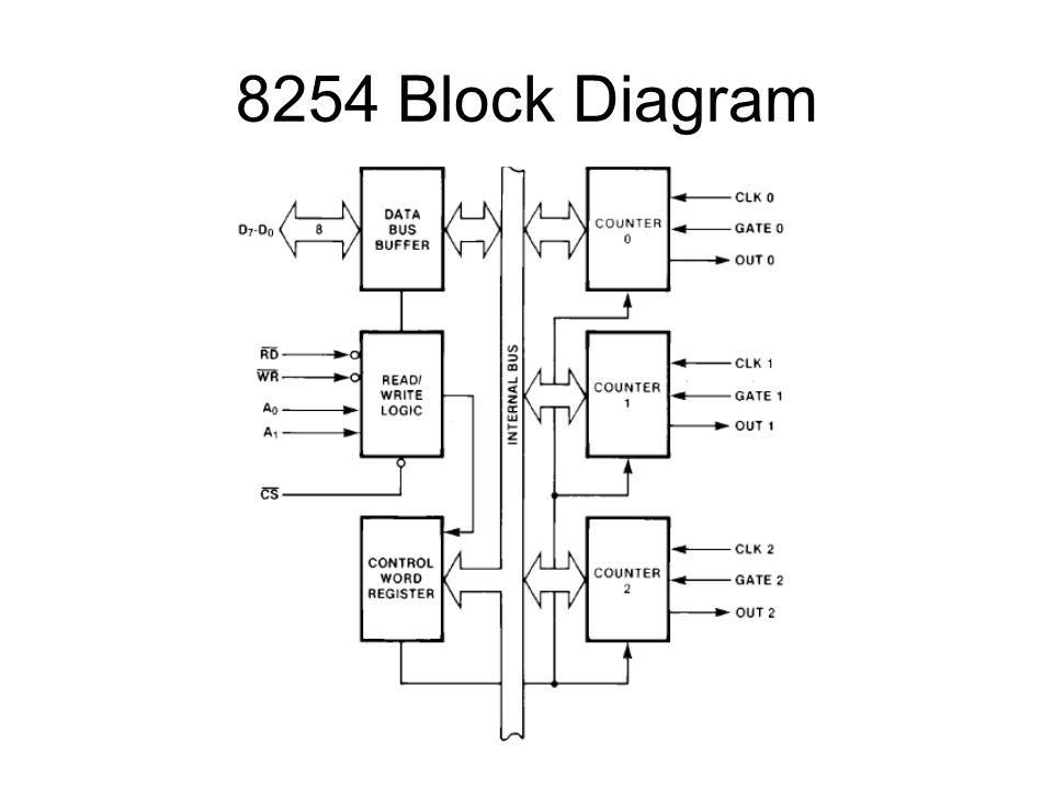 binary clock block diagram
