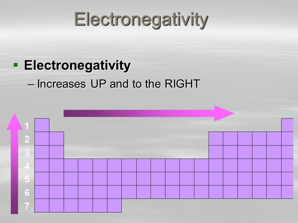 electronegativity chart template - electronegativity chart template