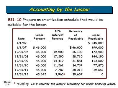 21 Chapter Accounting for Leases Intermediate Accounting 12th Edition - ppt video online download