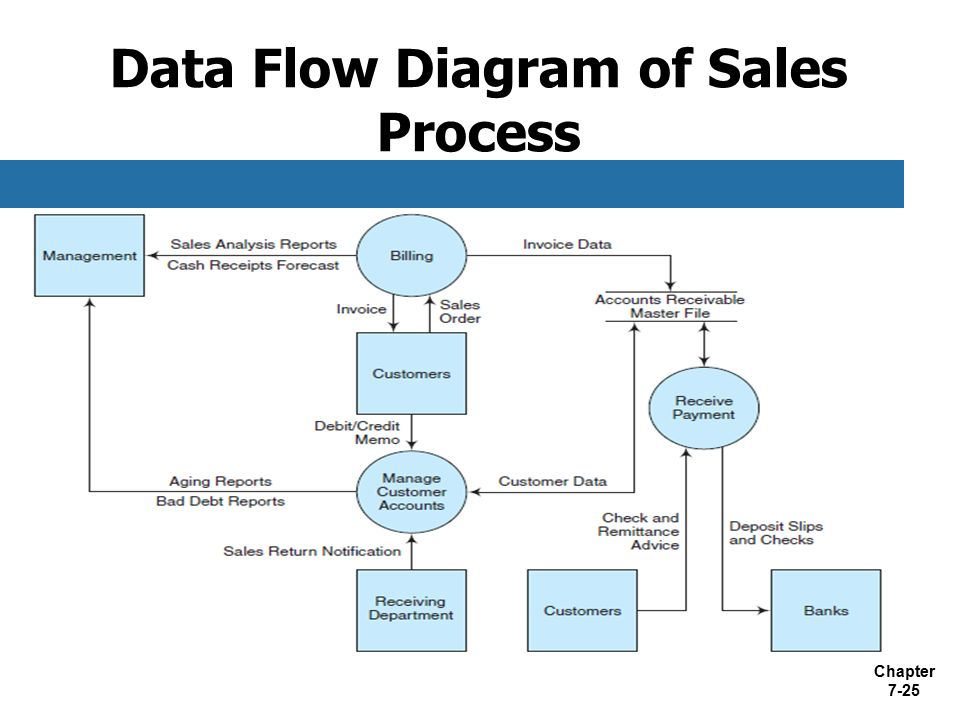 data flow chart - Selol-ink - Data Flow Chart