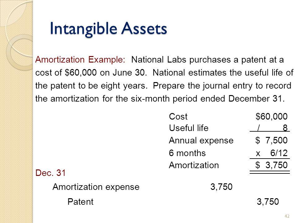 amortization intangible assets