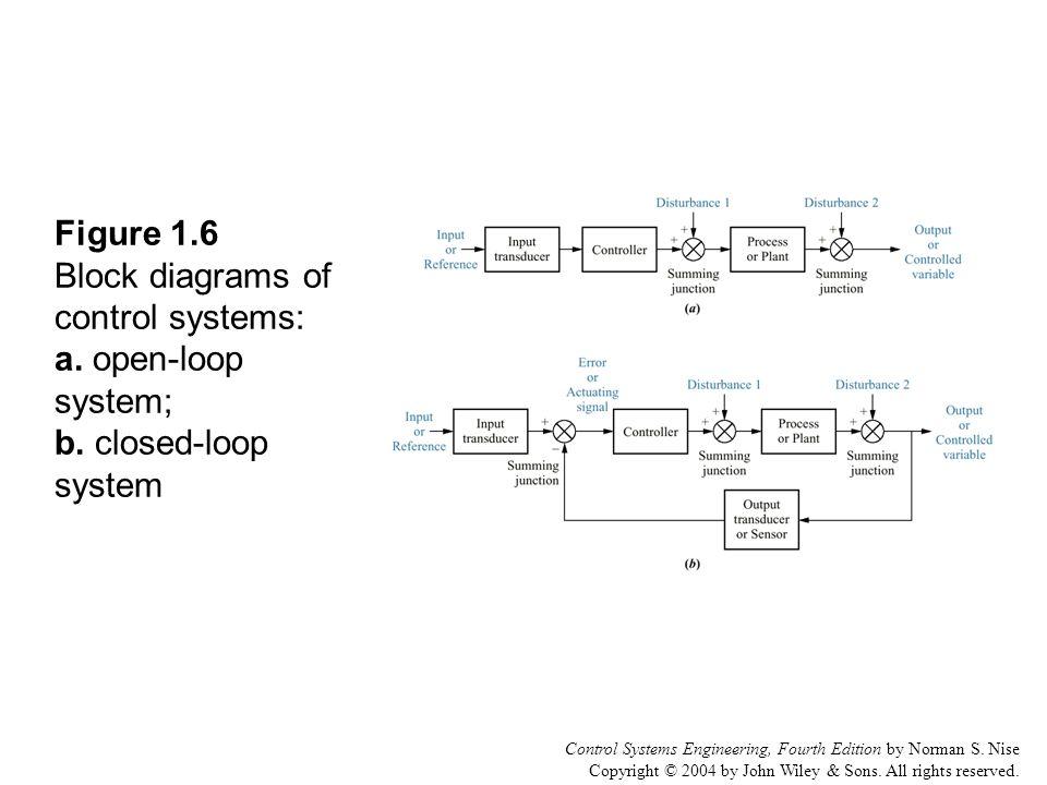 Control System Engineering Block Diagram - Electrical Work Wiring - control systems engineering pdf