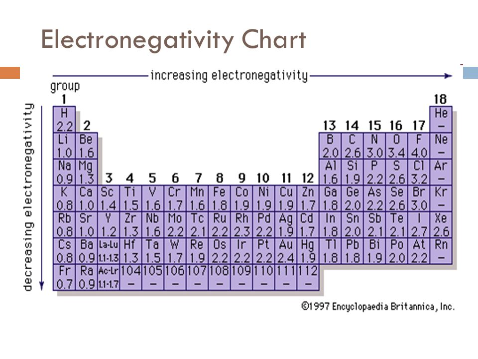 Electronegativity Chart Template madebyrichard