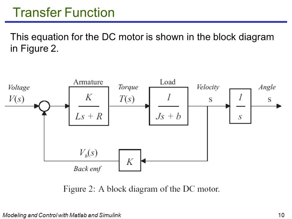 block diagram to transfer function simulink