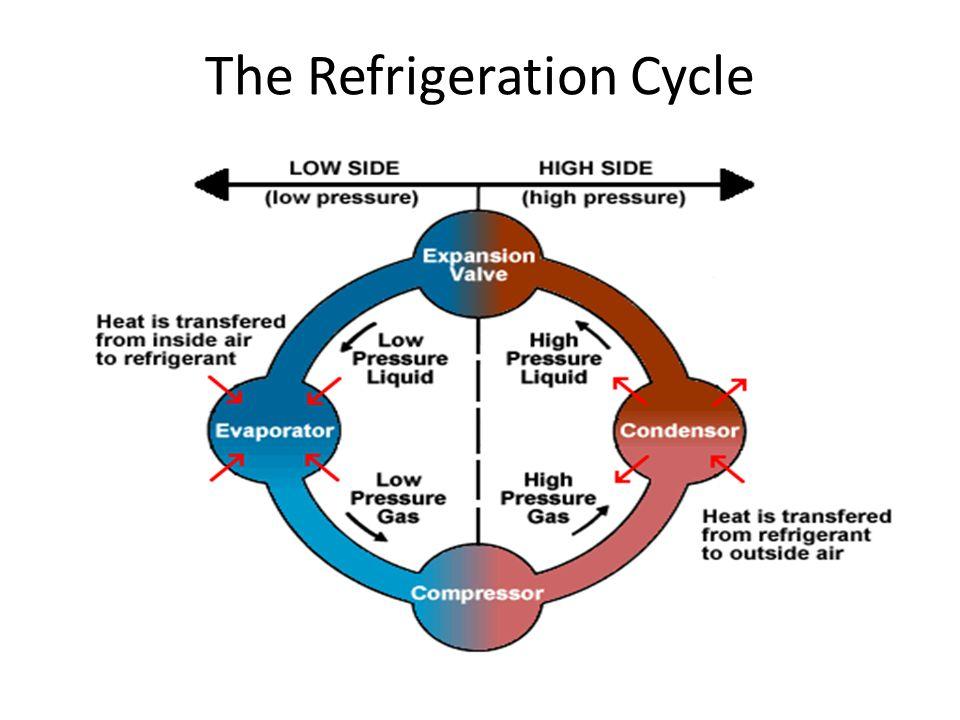 refrigerant cycle diagram