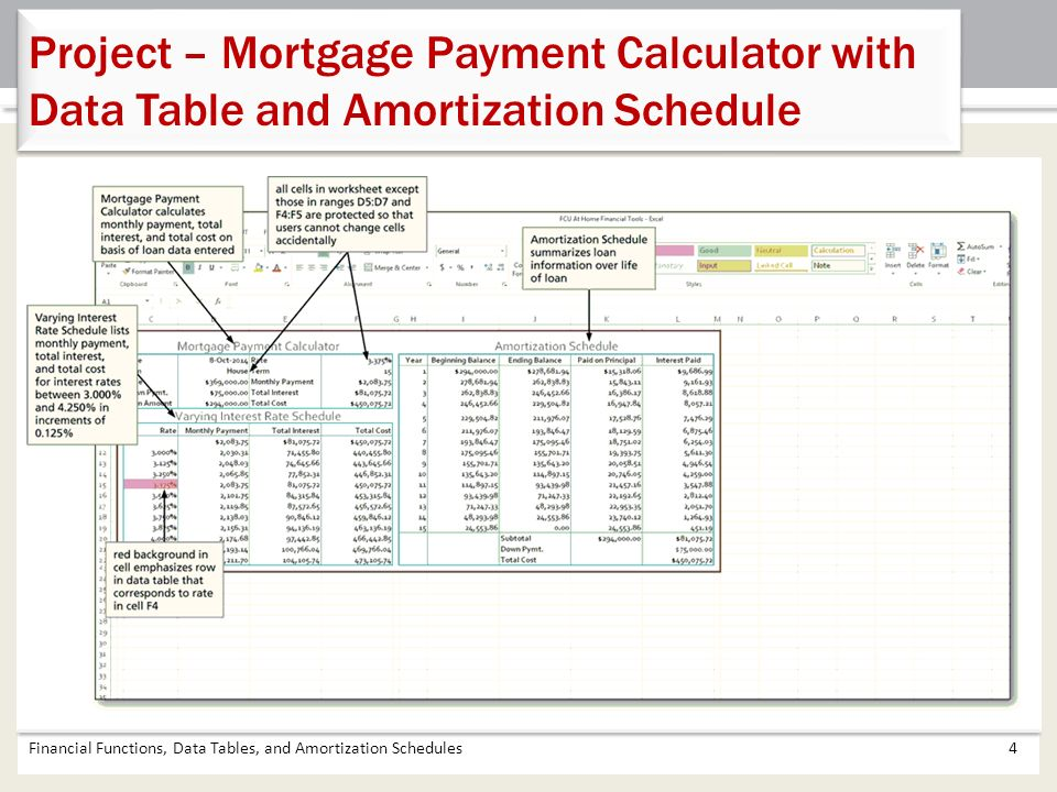 Chapter 4 Financial Functions, Data Tables, and Amortization - mortgage amortization calculator
