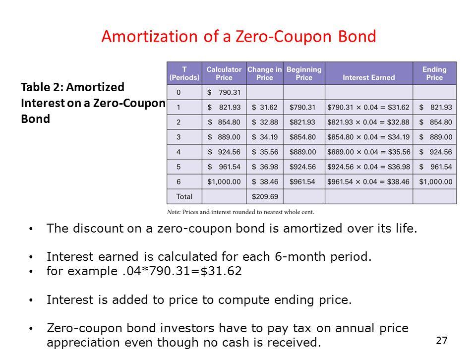 municipal bond amortization calculator - Akbakatadhin - amortization bonds