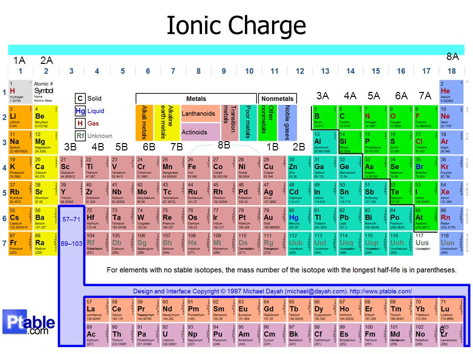 periodic table with ionic charges and names wwwmicrofinanceindiaorg printable periodic table charges