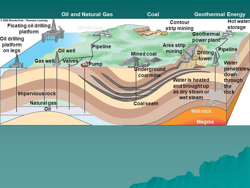Filesimple Diagram To Show Rainwater Harvestingpng  sc 1 st  Listitdallas & Natural Underground Water Storage - Listitdallas