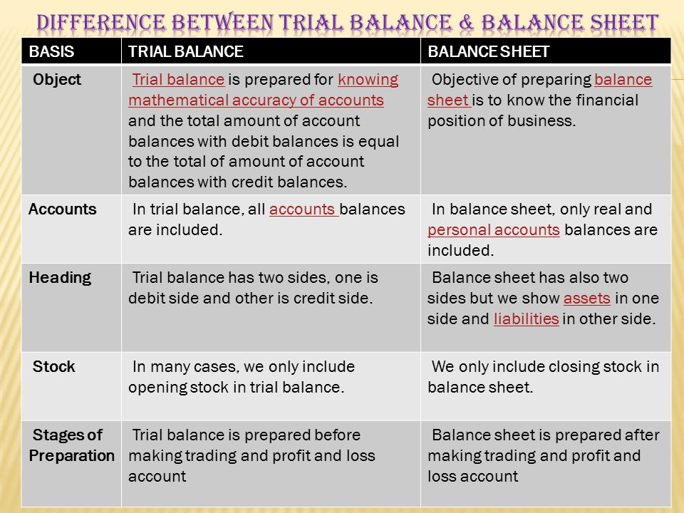 TRIAL BALANCE  RECTIFICATION OF ERROR - ppt video online download