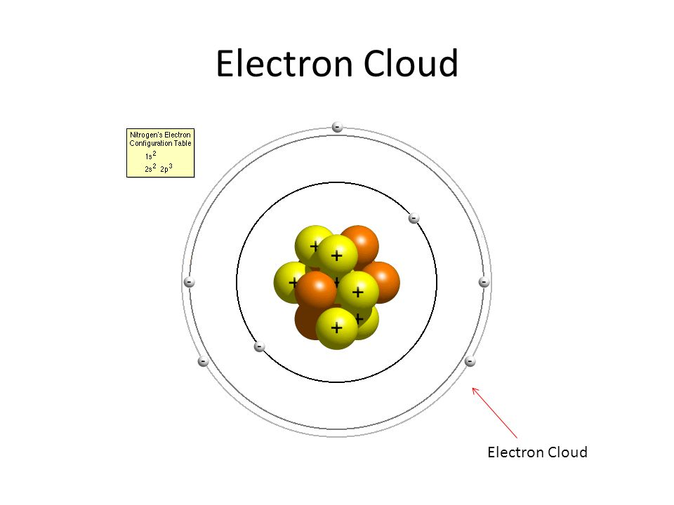 electron cloud diagram