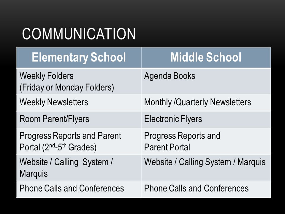 Making the Transition from Elementary School to Middle School - ppt